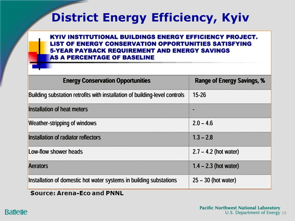 19 District Energy Efficiency, Kyiv Source: Arena-Eco and PNNL