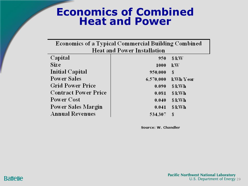 29 Economics of Combined Heat and Power Source: W. Chandler