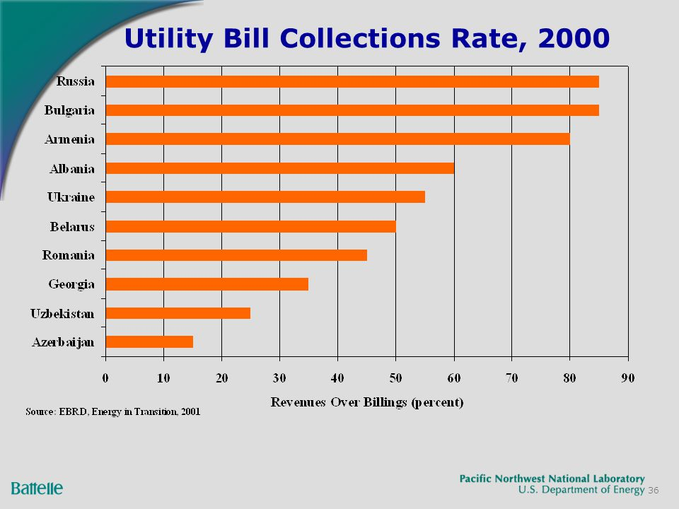 36 Utility Bill Collections Rate, 2000