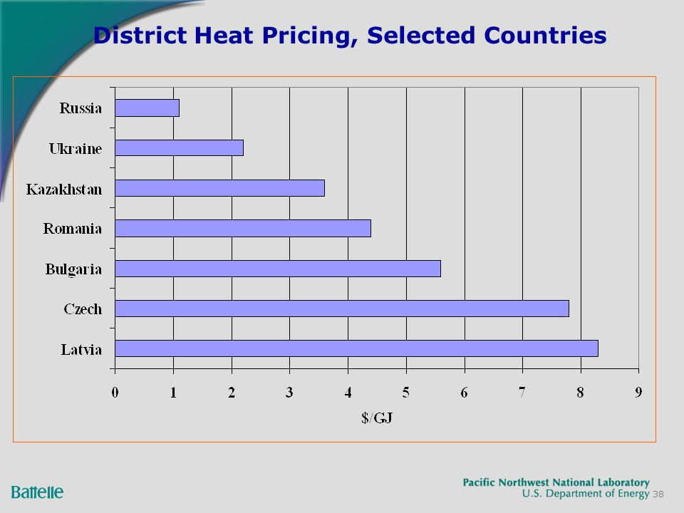 38 District Heat Pricing, Selected Countries