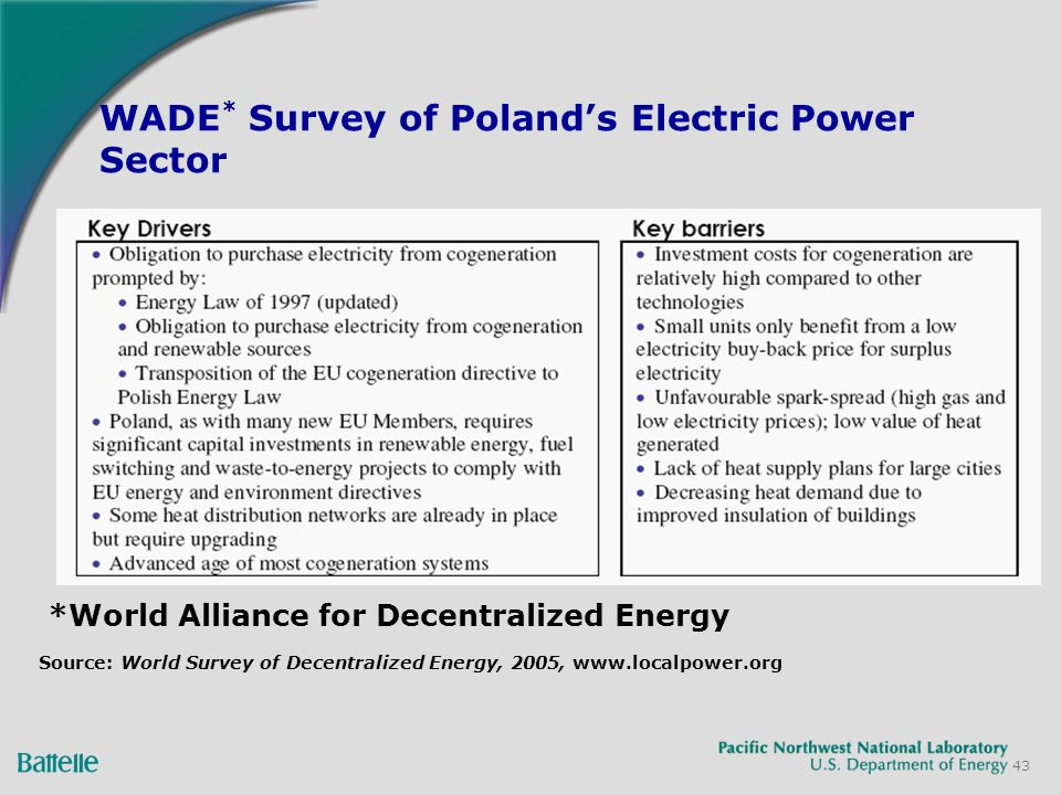 43 WADE * Survey of Polands Electric Power Sector *World Alliance for Decentralized Energy Source: World Survey of Decentralized Energy, 2005, www.localpower.org