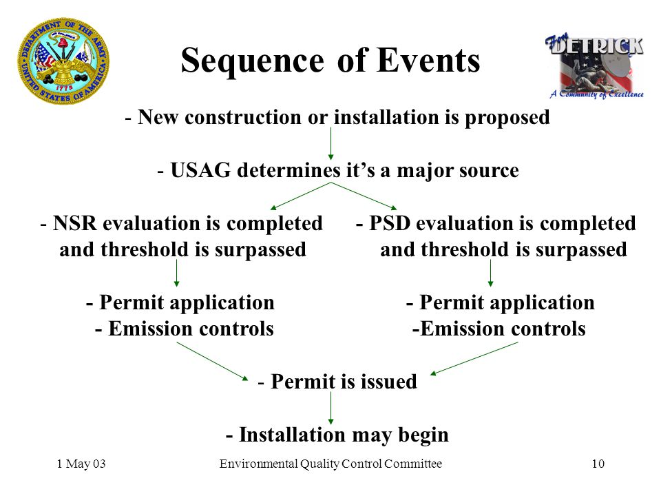 1 May 03Environmental Quality Control Committee10 Sequence of Events - New construction or installation is proposed - USAG determines its a major source - NSR evaluation is completed - PSD evaluation is completed and threshold is surpassed and threshold is surpassed - Permit application - Permit application - Emission controls -Emission controls - Permit is issued - Installation may begin