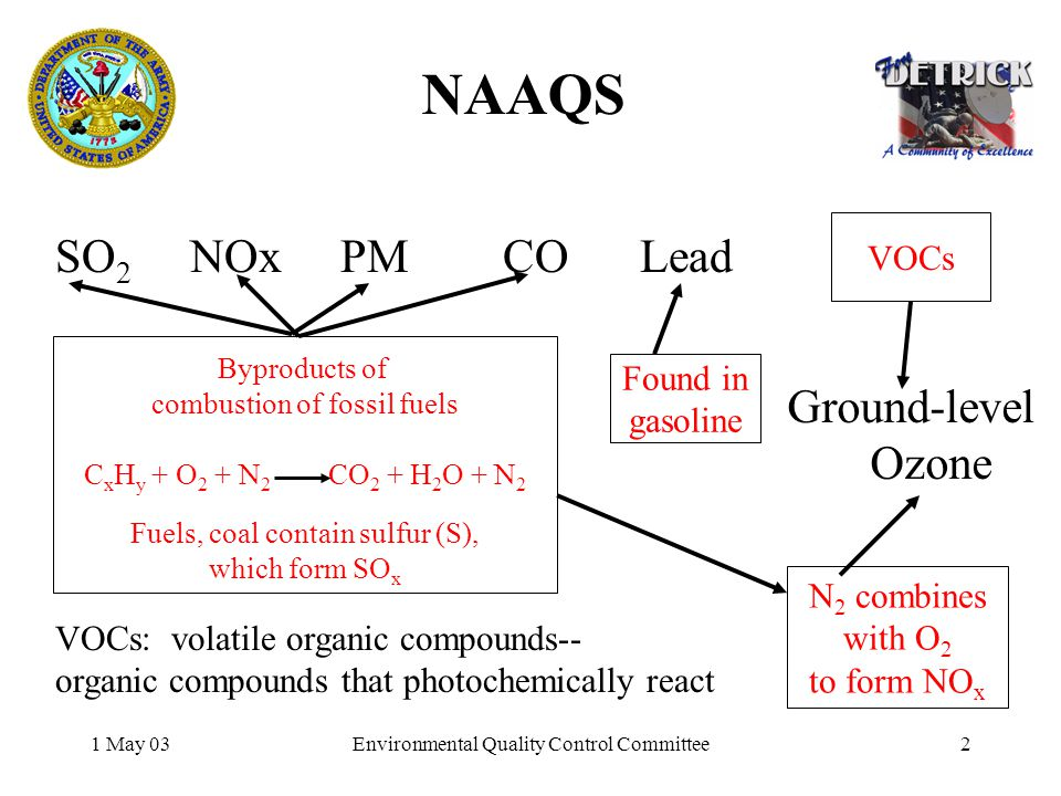 1 May 03Environmental Quality Control Committee2 NAAQS SO 2 NOx PM CO Lead Byproducts of combustion of fossil fuels C x H y + O 2 + N 2 CO 2 + H 2 O + N 2 Fuels, coal contain sulfur (S), which form SO x VOCs: volatile organic compounds-- organic compounds that photochemically react N 2 combines with O 2 to form NO x Found in gasoline VOCs Ground-level Ozone