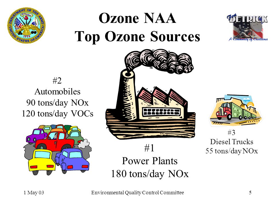1 May 03Environmental Quality Control Committee5 Ozone NAA Top Ozone Sources #1 Power Plants 180 tons/day NOx #2 Automobiles 90 tons/day NOx 120 tons/day VOCs #3 Diesel Trucks 55 tons/day NOx