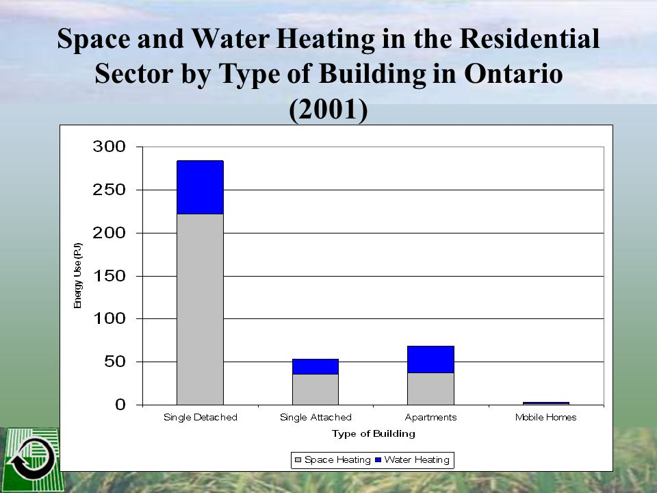 Residential Space and Water Heating Energy Use in Ontario (2001)