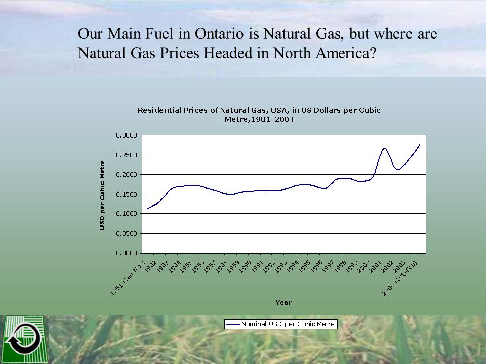 Our Main Fuel in Ontario is Natural Gas, but where are Natural Gas Prices Headed in North America?