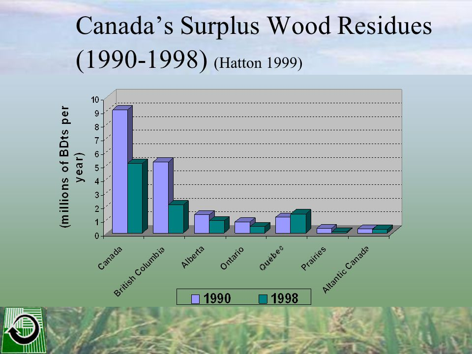 * Estimated 13.9% land converted to bioenergy grasses ** Assumed hay yields of 5.9 tonne/ha in Canada, 8.1 tonne/ha U.S Land use Millions of Hectares Area for biofuel production* (million ha) Potential perennial grass production** (million tonnes) Solar energy collected (Billions GJ) Canada 68 9.5 561.03 U.S.A.37752.44257.86 Farmland in North America and Potential for Biofuel Production
