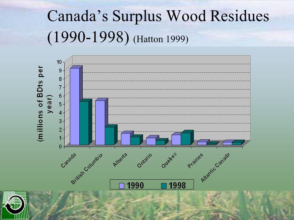 Canadas Surplus Wood Residues (1990-1998) (Hatton 1999)