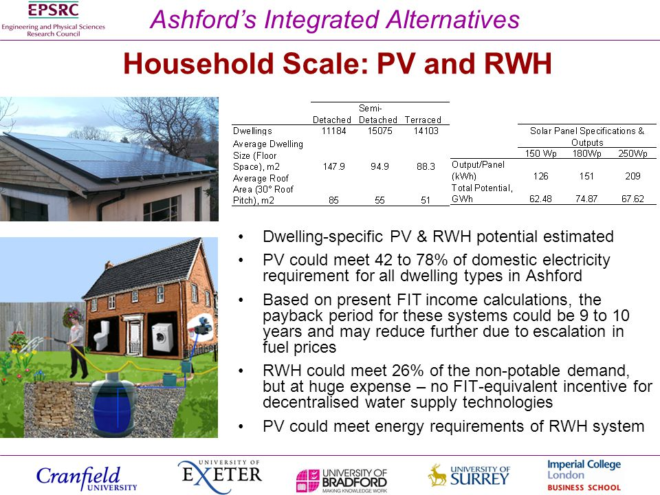 Ashfords Integrated Alternatives Household Scale: PV and RWH Dwelling-specific PV & RWH potential estimated PV could meet 42 to 78% of domestic electricity requirement for all dwelling types in Ashford Based on present FIT income calculations, the payback period for these systems could be 9 to 10 years and may reduce further due to escalation in fuel prices RWH could meet 26% of the non-potable demand, but at huge expense – no FIT-equivalent incentive for decentralised water supply technologies PV could meet energy requirements of RWH system