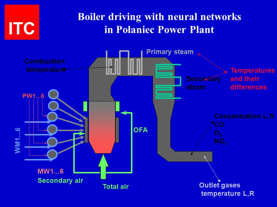 Boiler driving with neural networks in Połaniec Power Plant PW1...6 WM1...6 MW1...6 Secondary air OFA Total air Secondary steam Primary steam Concentr