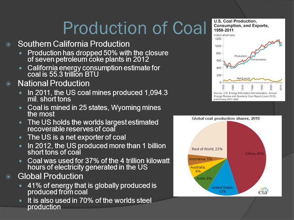 Production of Coal Southern California Production Production has dropped 50% with the closure of seven petroleum coke plants in 2012 California energy consumption estimate for coal is 55.3 trillion BTU National Production In 2011, the US coal mines produced 1,094.3 mil.