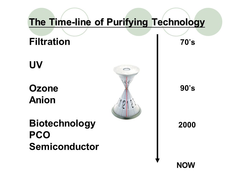 The Time-line of Purifying Technology NOW 70s 90s 2000 Filtration UV Ozone Anion Biotechnology PCO Semiconductor