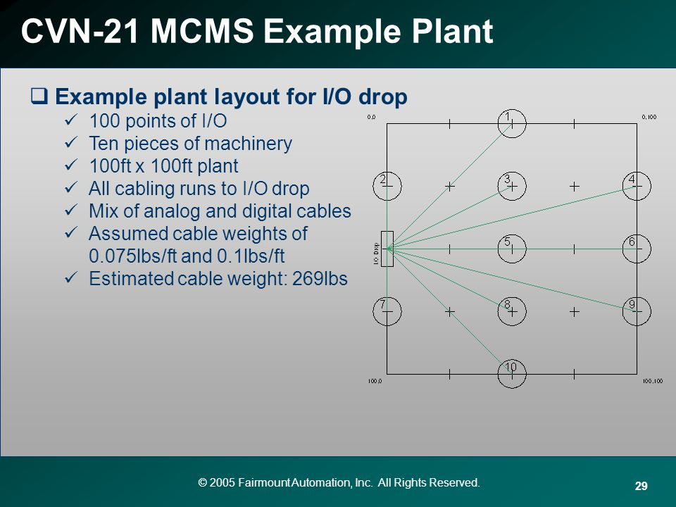 © 2005 Fairmount Automation, Inc. All Rights Reserved. 29 CVN-21 MCMS Example Plant Example plant layout for I/O drop 100 points of I/O Ten pieces of