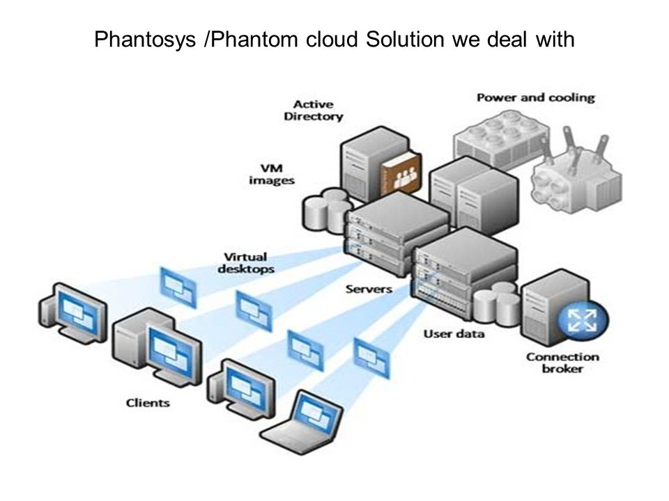 Phantosys /Phantom cloud Solution we deal with