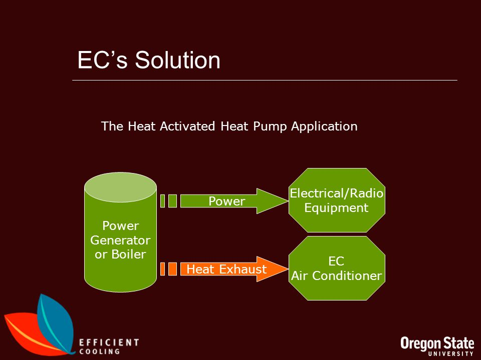 ECs Solution Power Generator or Boiler Power Electrical/Radio Equipment Heat Exhaust EC Air Conditioner The Heat Activated Heat Pump Application