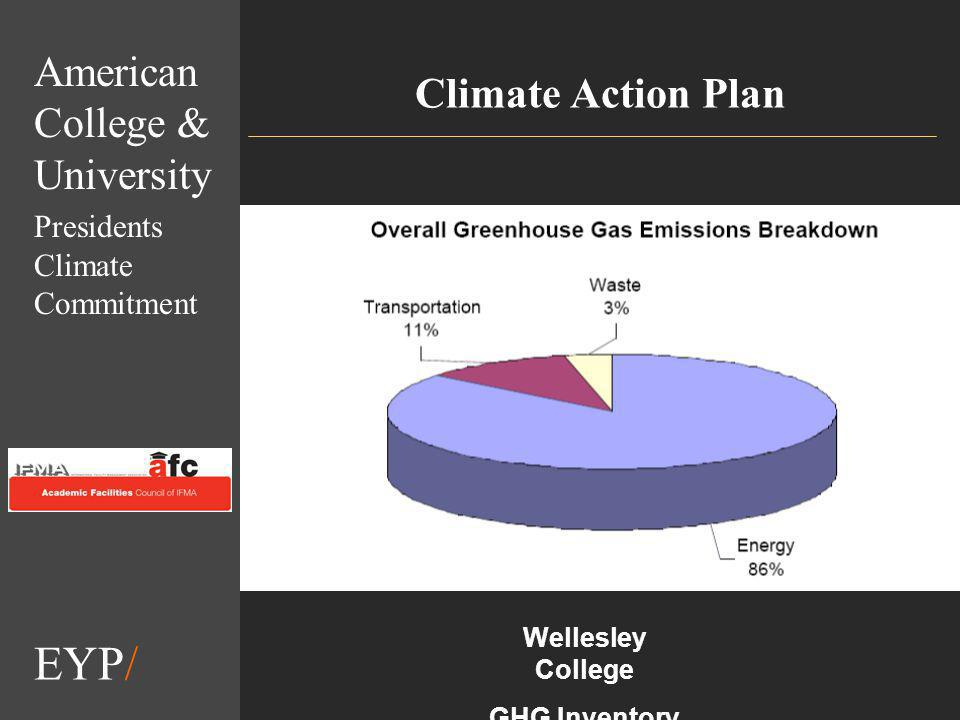 EYP/ Climate Action Plan American College & University Presidents Climate Commitment Wellesley College GHG Inventory