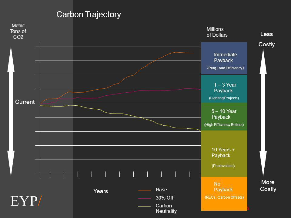 EYP/ Metric Tons of CO2 Millions of Dollars Carbon Trajectory Base 30% Off Carbon Neutrality Immediate Payback 1 – 3 Year Payback 5 – 10 Year Payback 10 Years + Payback Years Less Costly More Costly Current (Plug Load Efficiency ) (Lighting Projects) (High Efficiency Boilers) (Photovoltaic) No Payback RECs Carbon Offsets No Payback (RECs, Carbon Offsets)