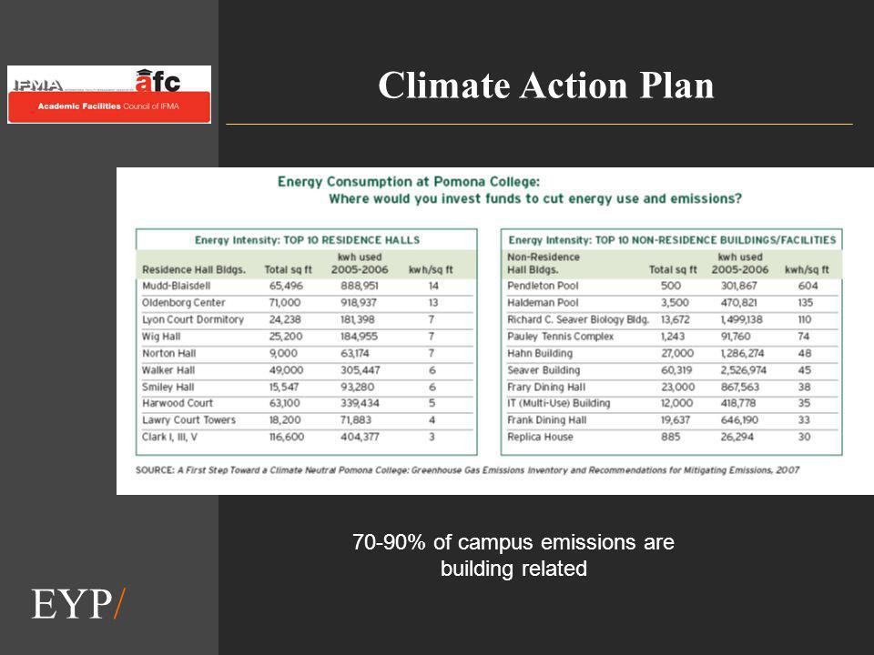 EYP/ Climate Action Plan 70-90% of campus emissions are building related