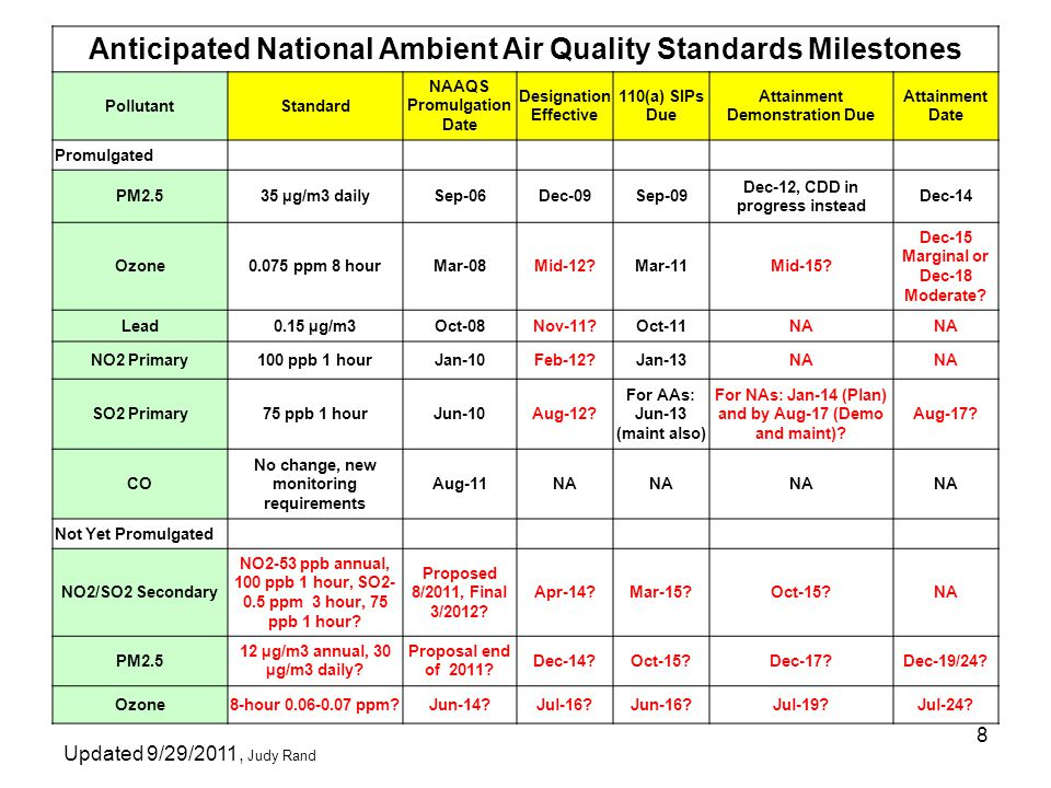 8 Anticipated National Ambient Air Quality Standards Milestones PollutantStandard NAAQS Promulgation Date Designation Effective 110(a) SIPs Due Attain