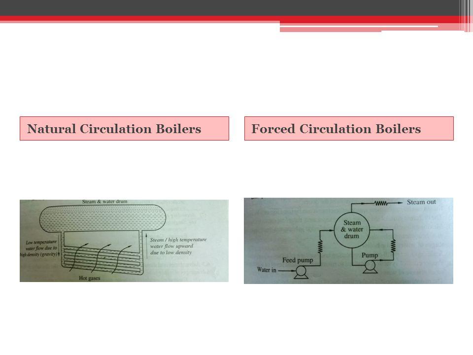 Natural Circulation BoilersForced Circulation Boilers