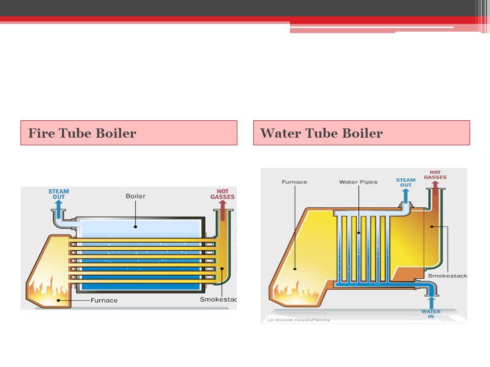 Fire Tube BoilerWater Tube Boiler