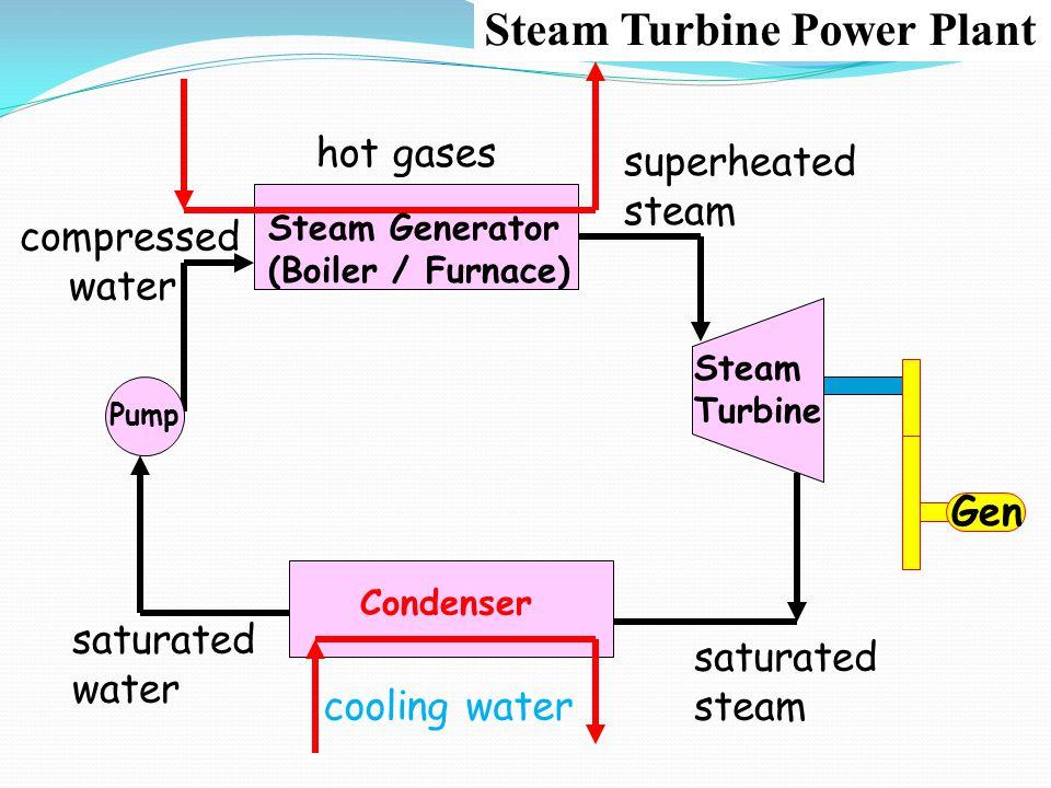 C saturated water hot gases Steam Turbine Gen compressed water superheated steam Condenser Pump cooling water saturated steam Steam Generator (Boiler
