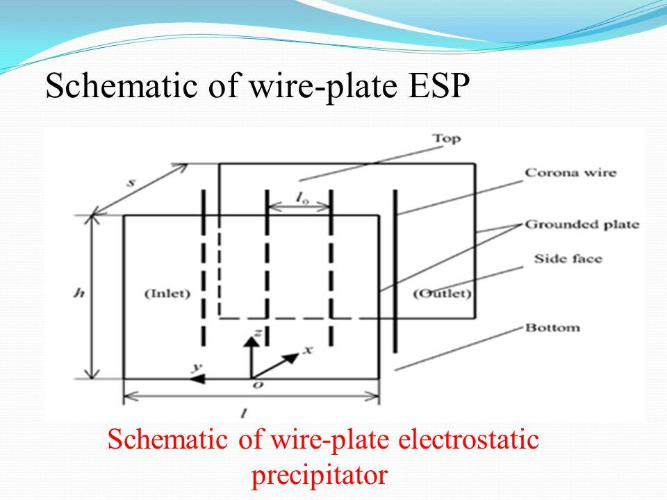 Schematic of wire-plate ESP Schematic of wire-plate electrostatic precipitator