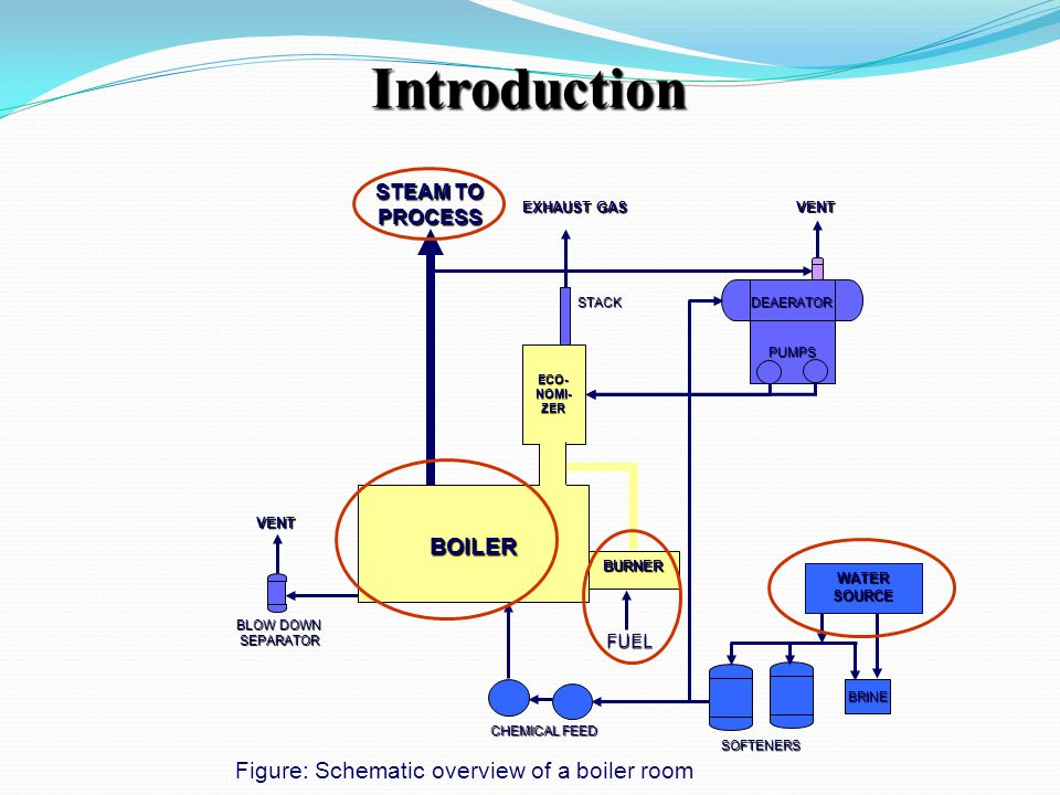 Introduction BURNER WATER SOURCE BRINE SOFTENERS CHEMICAL FEED FUEL BLOW DOWN SEPARATOR VENT VENT EXHAUST GAS STEAM TO PROCESS STACK DEAERATOR PUMPS F