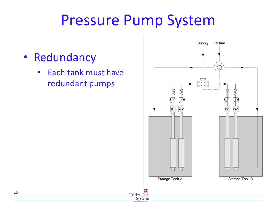 Pressure Pump System 15 Redundancy Each tank must have redundant pumps
