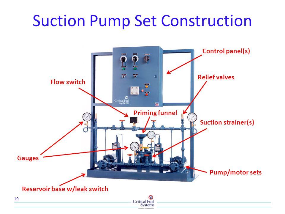 Suction Pump Set Construction 19 Pump/motor sets Control panel(s) Gauges Priming funnel Relief valves Flow switch Suction strainer(s) Reservoir base w