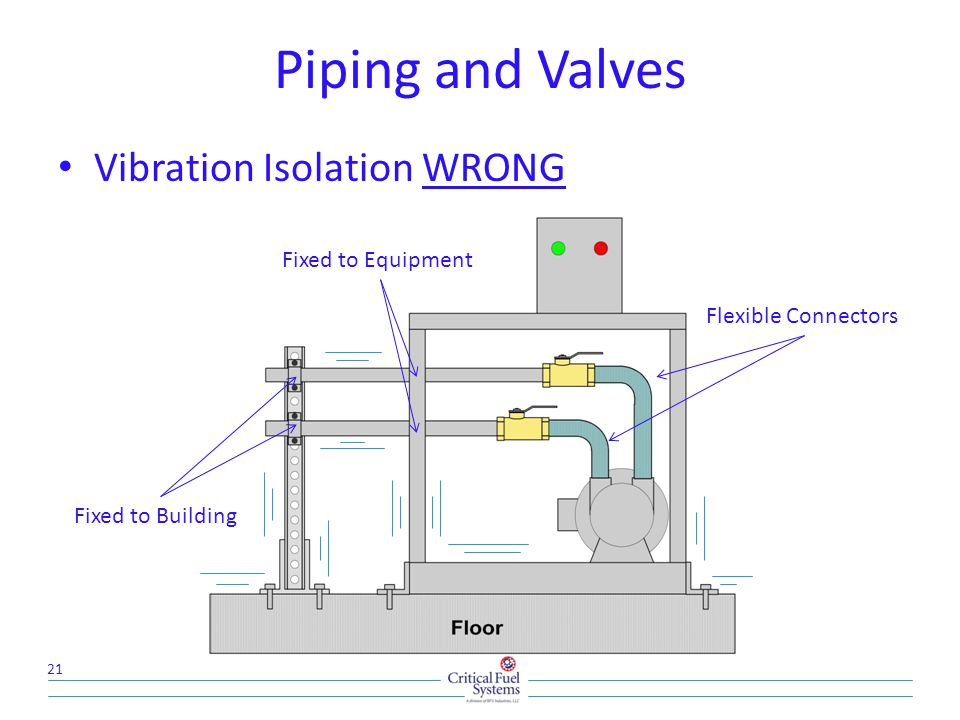 Piping and Valves Vibration Isolation WRONG 21 Flexible Connectors Fixed to Building Fixed to Equipment