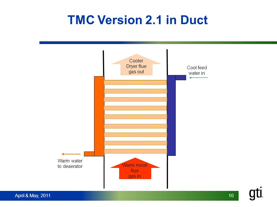 April & May, 2011 10 TMC Version 2.1 in Duct Warm water to deaerator Cool feed water in Warm moist flue gas in Cooler Dryer flue gas out