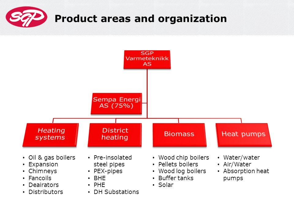 SGPs main goal is to build Norwegian market leaders