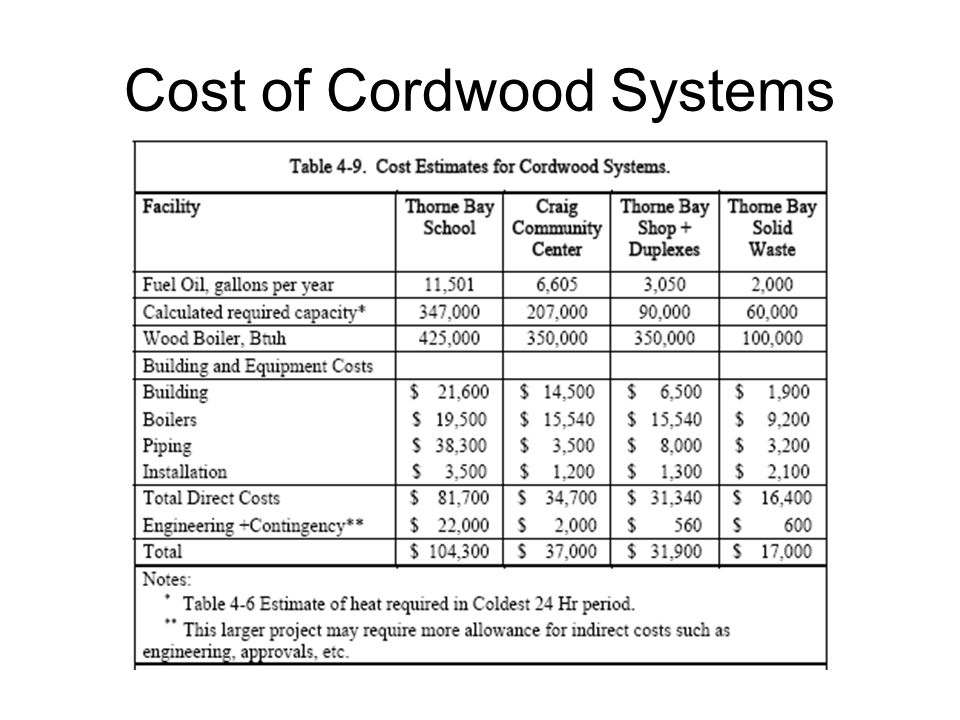Cost of Cordwood Systems