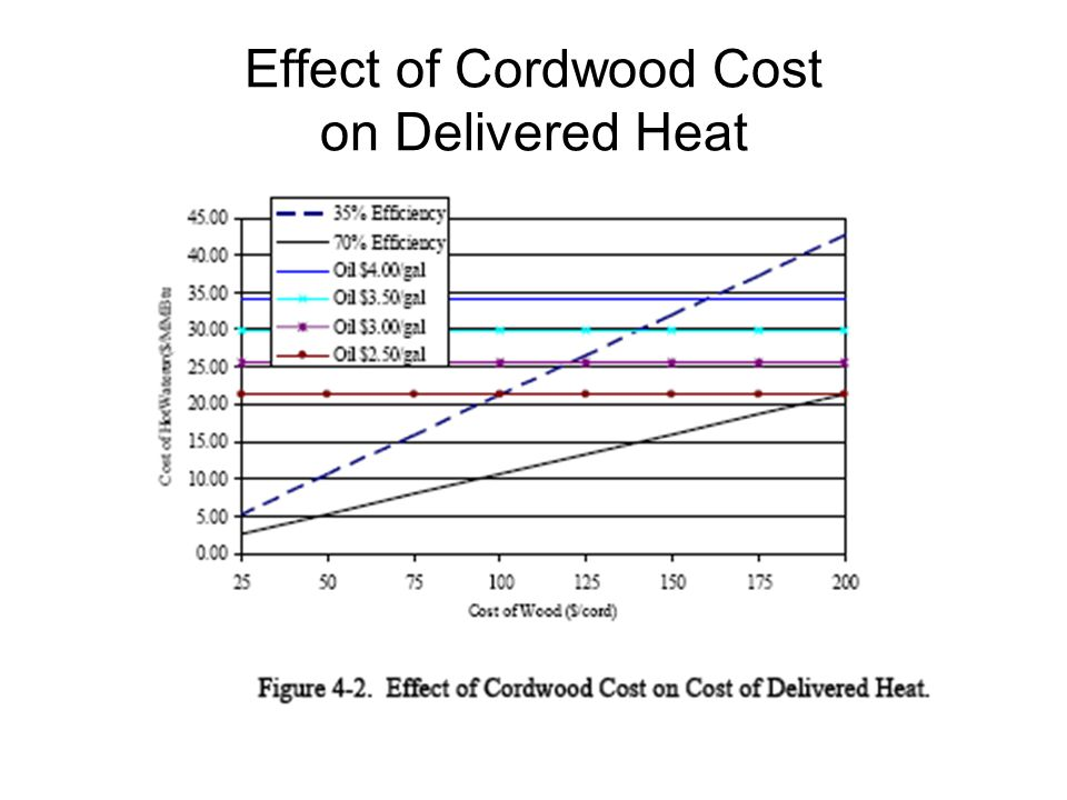 Effect of Cordwood Cost on Delivered Heat