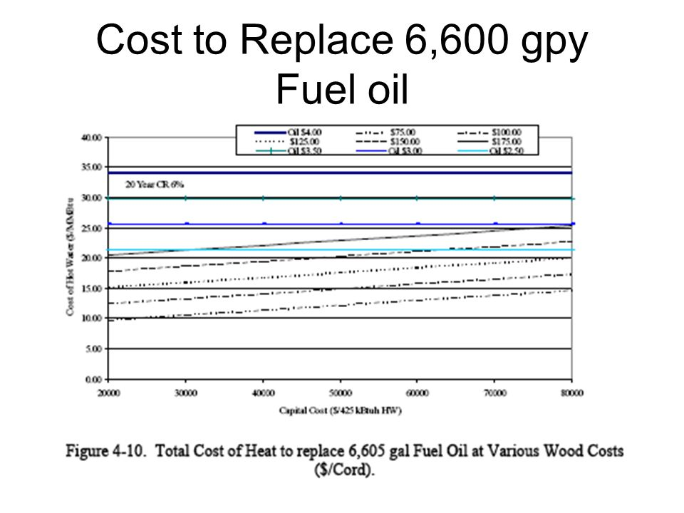 Cost to Replace 6,600 gpy Fuel oil