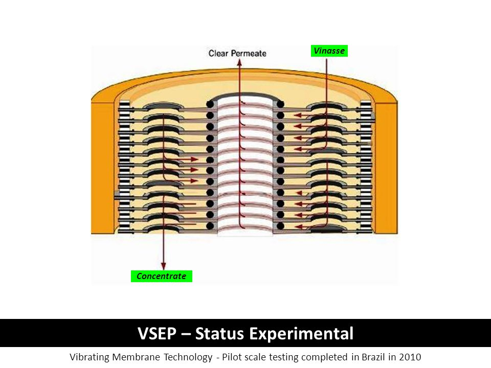 VSEP – Status Experimental Vibrating Membrane Technology - Pilot scale testing completed in Brazil in 2010 Vinasse Concentrate