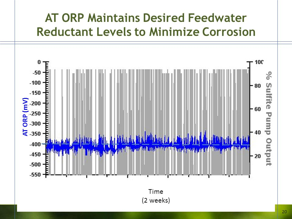 AT ORP Maintains Desired Feedwater Reductant Levels to Minimize Corrosion 20 % Sulfite Pump Output Time (2 weeks) AT ORP (mV)