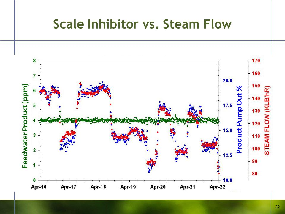 Scale Inhibitor vs. Steam Flow 22 Feedwater Product (ppm) Product Pump Out %