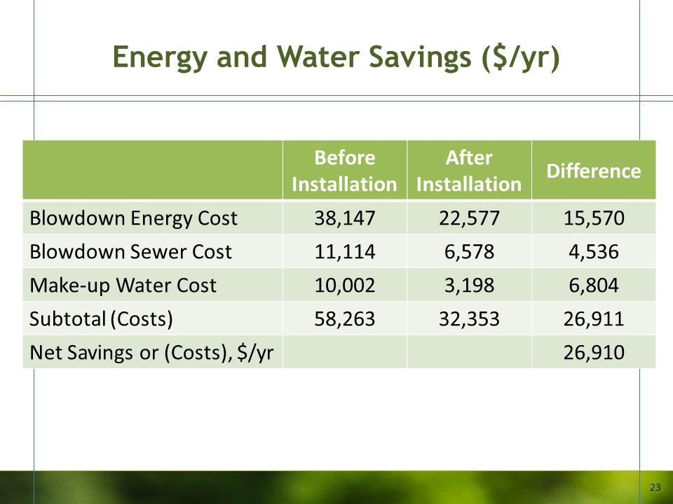 Energy and Water Savings ($/yr) 23 Before Installation After Installation Difference Blowdown Energy Cost38,14722,57715,570 Blowdown Sewer Cost11,1146
