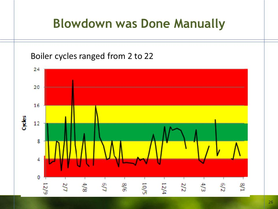 Blowdown was Done Manually 26 Boiler cycles ranged from 2 to 22