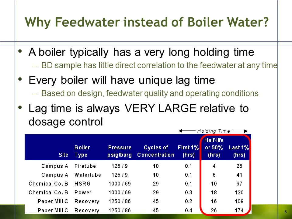 Why Feedwater instead of Boiler Water? A boiler typically has a very long holding time –BD sample has little direct correlation to the feedwater at an