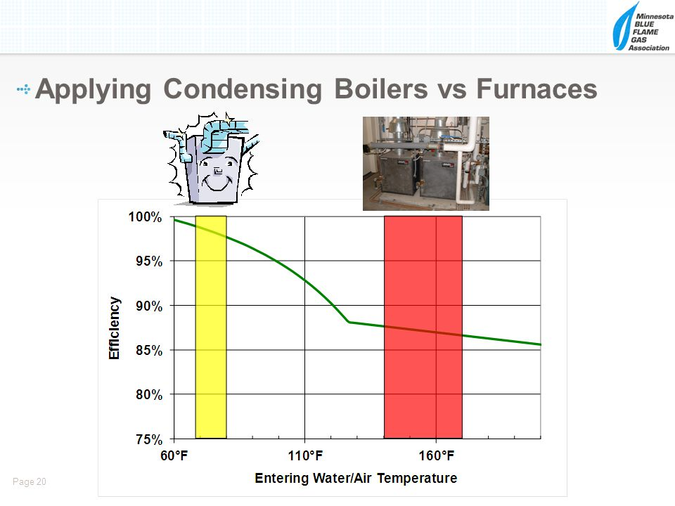 Page 20 Applying Condensing Boilers vs Furnaces
