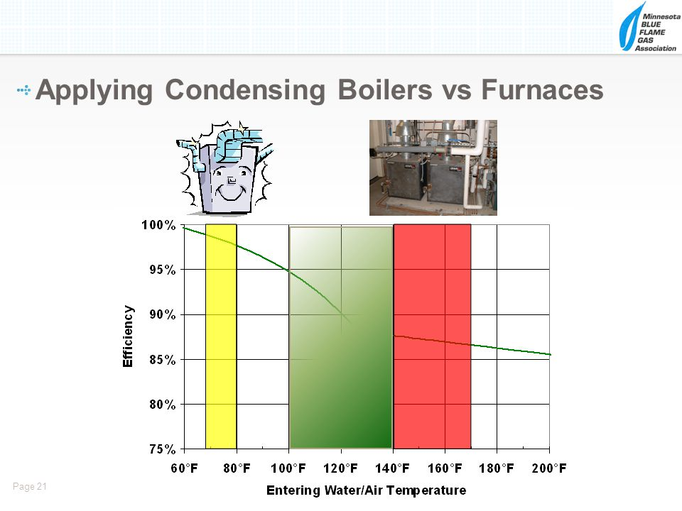 Page 21 Applying Condensing Boilers vs Furnaces