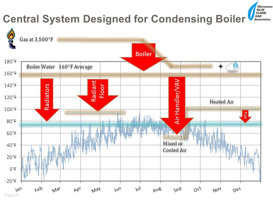 Page 24 Central System Designed for Condensing Boiler Gas at 3,500 F Boiler Water 160 F Average Boiler Radiators Heated Air Mixed or Cooled Air Mix Ra