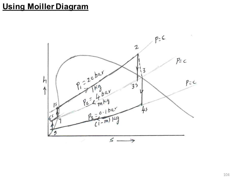 104 Using Moiller Diagram