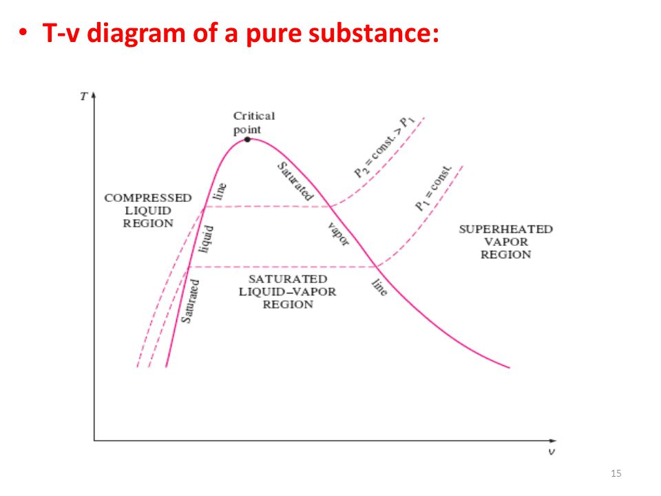 15 T-v diagram of a pure substance: