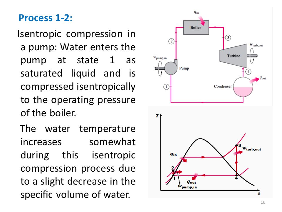 Process 1-2: Isentropic compression in a pump: Water enters the pump at state 1 as saturated liquid and is compressed isentropically to the operating