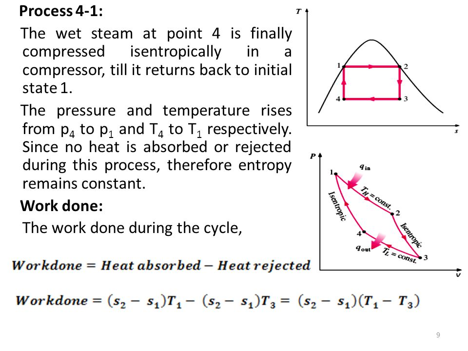 Process 4-1: The wet steam at point 4 is finally compressed isentropically in a compressor, till it returns back to initial state 1. The pressure and
