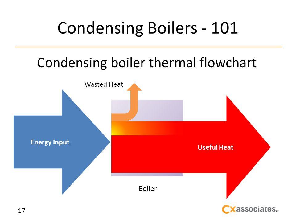 Condensing Boilers - 101 Condensing boiler thermal flowchart 17 Energy Input Useful Heat Boiler Wasted Heat